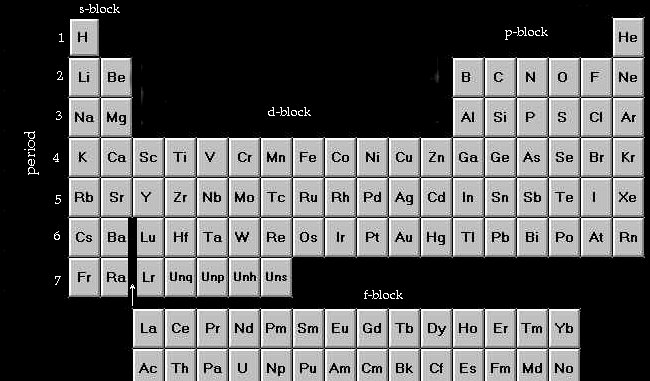 Re how do you do electron configuration just using the periodic first period first main energy level period 2 main level 2 etc its also worth remembering the labelling of the blocks of the periodic table urtaz Image collections